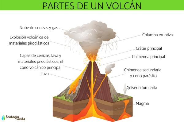 partes de un volcan